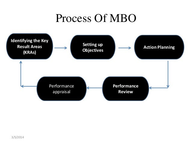 the strengths of the mbo performance standards based technique Performance appraisal can be done with following objectives in mind: to maintain records in order to determine compensation packages, wage structure, salaries raises, etc to identify the strengths and weaknesses of employees to place right men on right job.