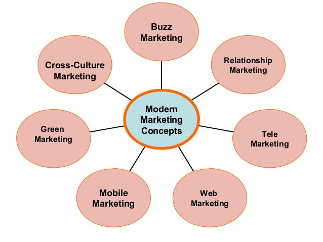 what are the marketing concept and relationship building