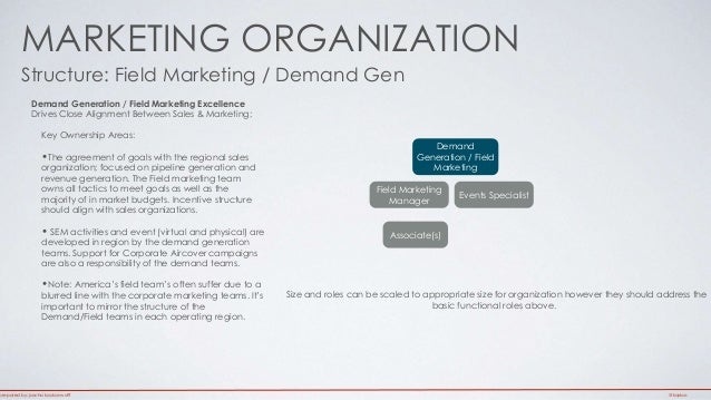 The Structure of the Promotion Industry