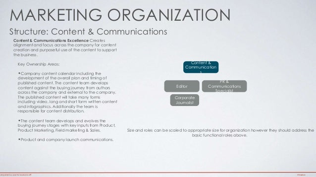 Modern Marketing Organizational Structure @Kaykas - Jascha Kaykas-W…