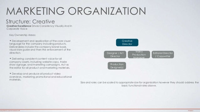 MARKETING ORGANIZATION  Structure: Creative  Creative Excellence Drives Consistency Visually And In  Corporate Voice  Key ...