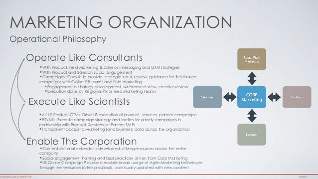MARKETING ORGANIZATION  Operational Philosophy  Operate Like Consultants  •With Product, Field Marketing & Sales on messag...