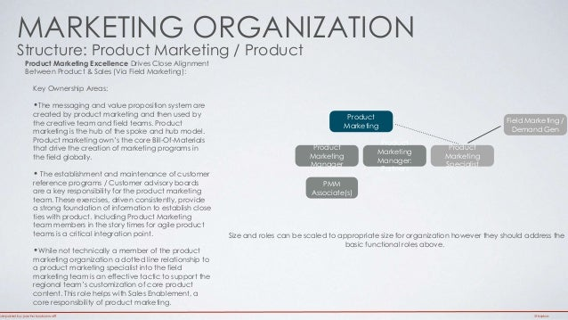 MARKETING ORGANIZATION  Structure: Product Marketing / Product  Product Marketing Excellence Drives Close Alignment  Betwe...