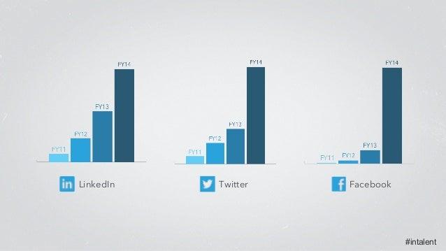 #intalent LinkedIn Twitter Facebook