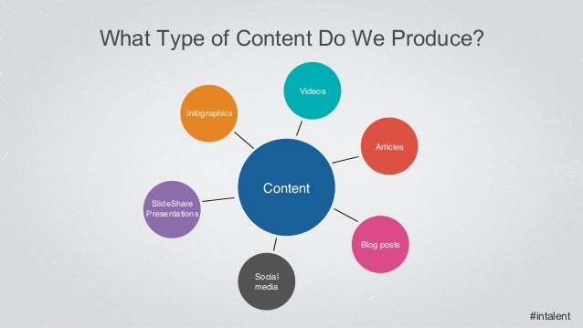 """#intalent What Type of Content Do We Produce? Videos"""" Social media"""" Content"""" Blog posts"""" Articles"""" SlideShare Presentation..."""