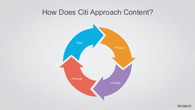 #intalent How Does Citi Approach Content? Plan Produce Publish Promote
