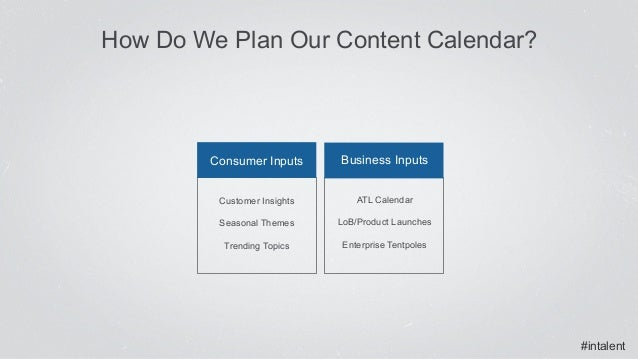 #intalent How Do We Plan Our Content Calendar? Consumer Inputs Business Inputs Customer Insights Seasonal Themes Trending ...