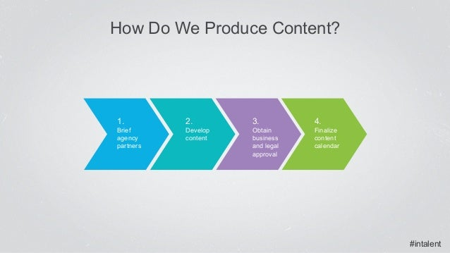 #intalent How Do We Produce Content? 2. Develop content 1. Brief agency partners 3. Obtain business and legal approval 4. ...