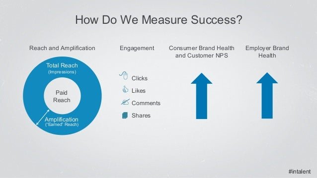 #intalent Reach and Amplification Consumer Brand Health and Customer NPS Employer Brand Health Engagement Total Reach (Imp...