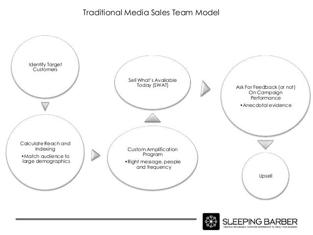 Traditional Media Sales Team Model   Identify Target     Customers                                 Sell What's Available  ...