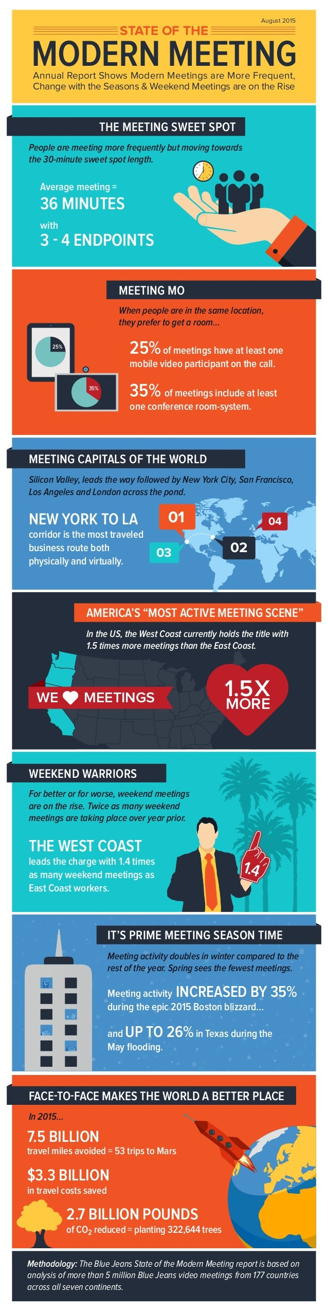 MODERN MEETING People are meeting more frequently but moving towards the 30-minute sweet spot length. Annual Report Shows ...