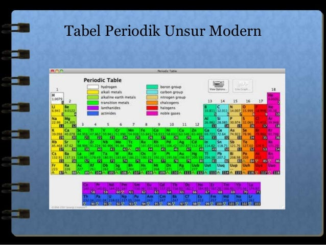 Modern periodic table tabel periodik unsur modern 4 urtaz Gallery