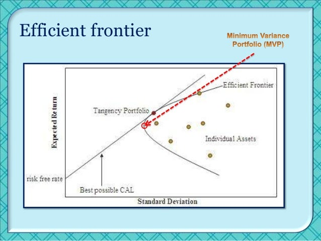 efficient frontier analysis Efficient frontier analysis calculates the curve that plots an objective value against changes to a requirement or constraint a typical use is for.