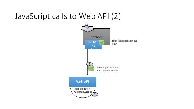 Browser IODC request 3 2 POST credentials Web App AS Login Page Java Script Web API 1 Implicit Flow / Access Token (SPA) 5...