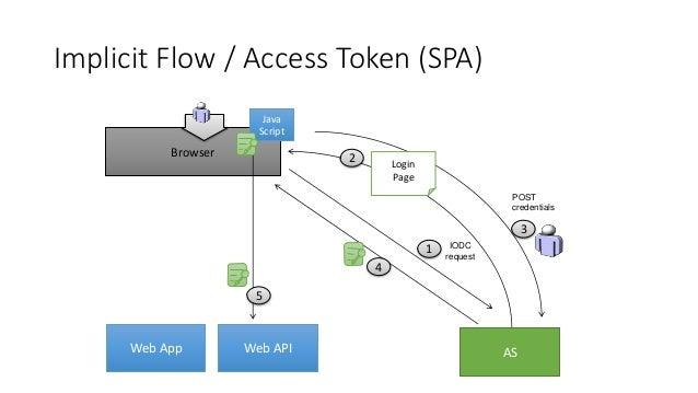 2 Delegation Request 3 AS 1 Backend Web API 4 Browser Java Script Web App Web API Calling APIs / Act-As