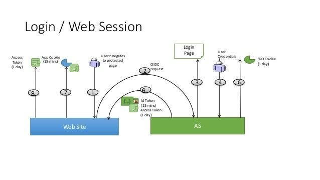 API to API / pre-cache Browser/SPA 1 2 34 JS JS API AS (AT1) Session API Token Cache (15 mins) (AT1) (AT2) (AT2) (15 mins)...