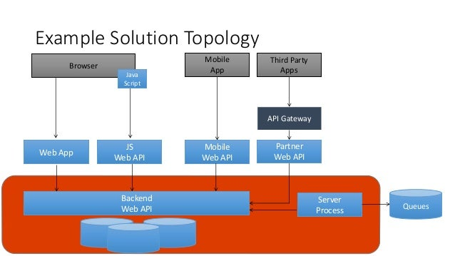 Example Solution Topology Backend Web API Browser Java Script Web App JS Web API Server Process Mobile App Mobile Web API ...