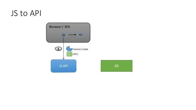 API to API / post-cache Browser/SPA 1 2 JS JS API AS (AT1) Session API Token Cache (15 mins) (AT2) Back End API 3 (AT2)