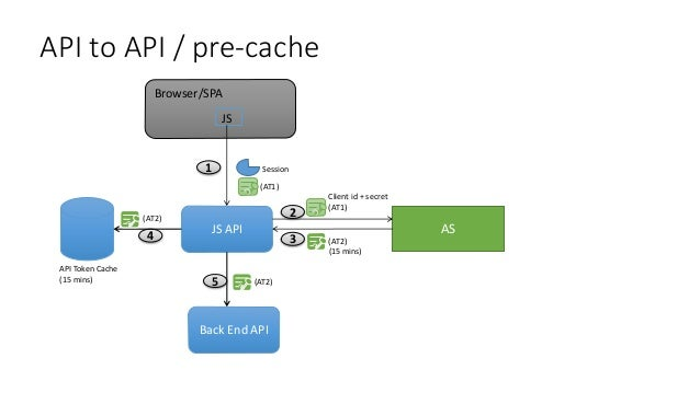 Trusted Sub 1 23 Client App AS API Token Cache (15 mins) (AT3) (AT3) (15 mins) Client id + secret Back End API 4 (AT3)