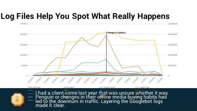 0 1000000 2000000 3000000 4000000 5000000 6000000 0 100000 200000 300000 400000 500000 600000 700000 Googlebot Visits Link...