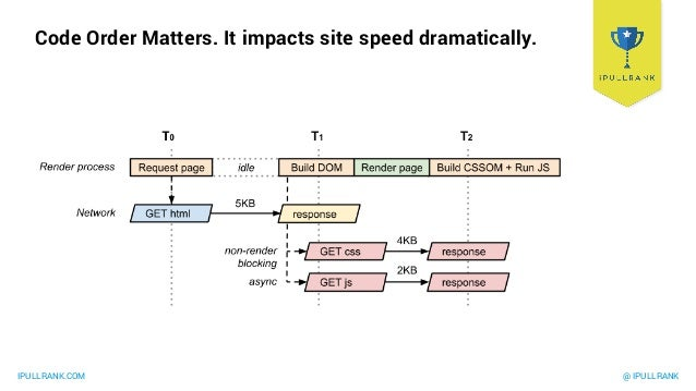 Critical RenderingPath https://developers.google.com/web/fundamentals/perf ormance/critical-rendering-path/analyzing-crp?h...