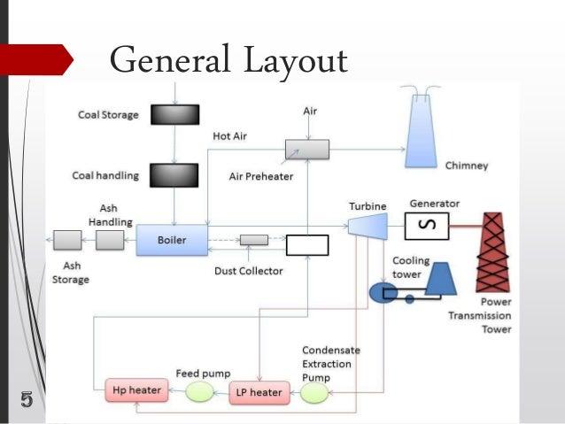Modern Thermal Power Plant