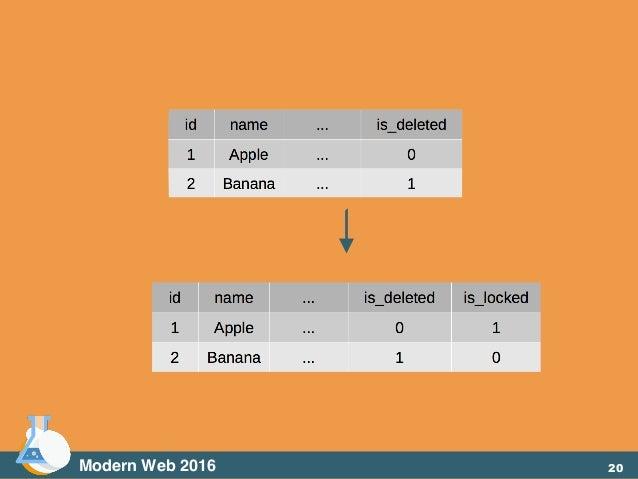 Modern Web 2016 20