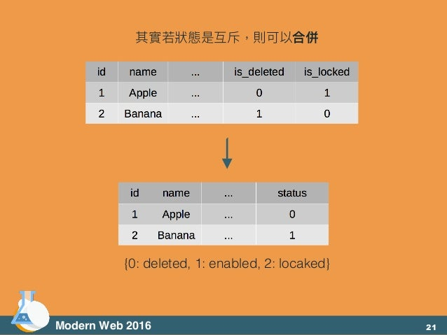 Modern Web 2016 其實若若狀狀態是互斥,則可以合併 {0: deleted, 1: enabled, 2: locaked} 21