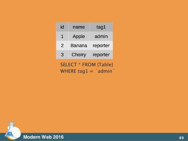 Modern Web 2016 SELECT * FROM {Table} WHERE tag1 = `admin` 23