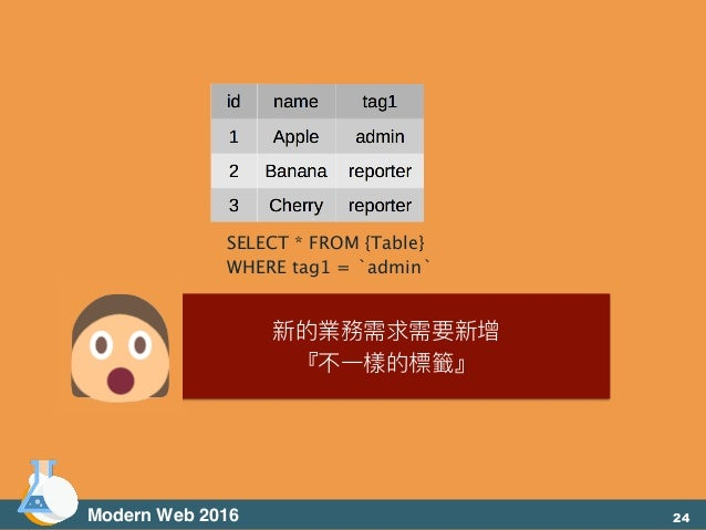 Modern Web 2016 SELECT * FROM {Table} WHERE tag1 = `admin` 新的業務需求需要新增 『不⼀一樣的標籤』 24