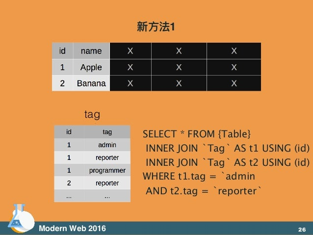 Modern Web 2016 SELECT * FROM {Table} INNER JOIN `Tag` AS t1 USING (id) INNER JOIN `Tag` AS t2 USING (id) WHERE t1.tag = `...