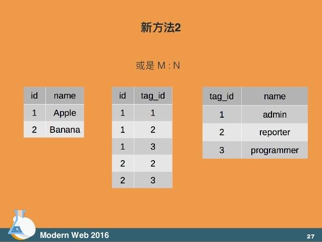Modern Web 2016 新⽅方法2 或是 M : N 27