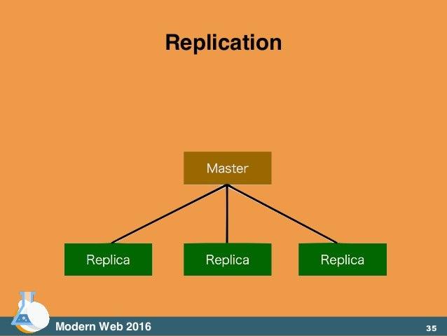 Modern Web 2016 Replication 35