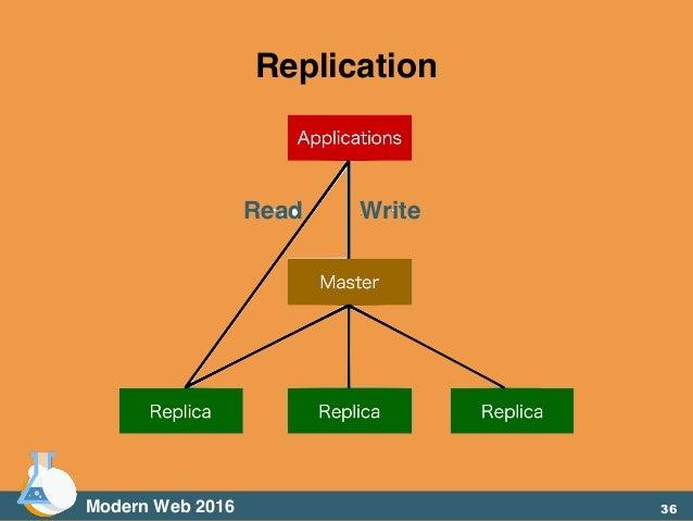 Modern Web 2016 Replication Read Write 36