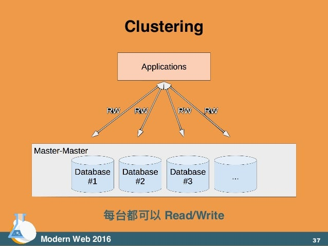 Modern Web 2016 Clustering 每台都可以 Read/Write 37