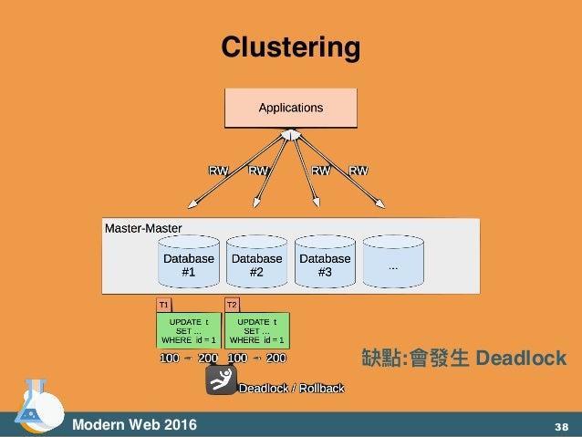 Modern Web 2016 Clustering 缺點:會發⽣生 Deadlock 38