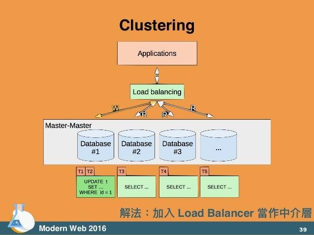 Modern Web 2016 Clustering 解法:加入 Load Balancer 當作中介層 39