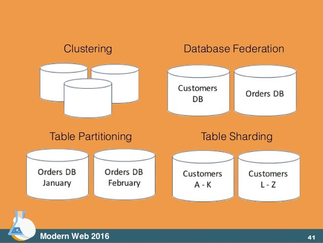 Clustering Database Federation Table Partitioning Table Sharding Modern Web 2016 41