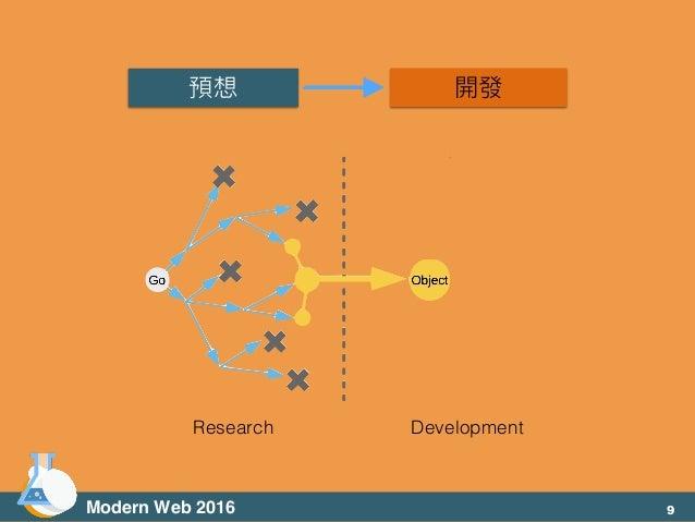 預想 開發 Modern Web 2016 Research Development 9