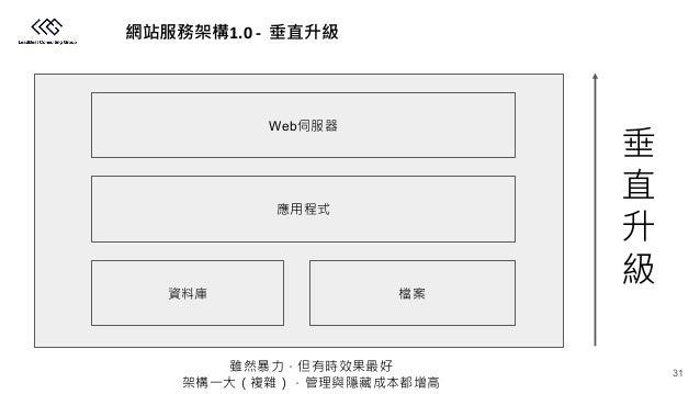 1.0 - Web 31