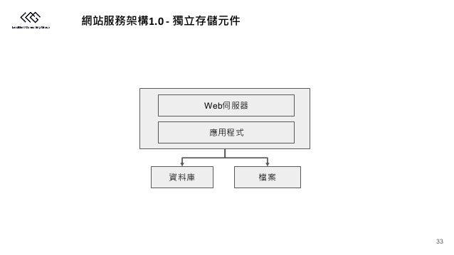 1.0 - Web 33