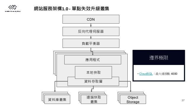 1.0 - CDN Object Storage • CloudSQL 4000 37