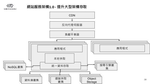 1.0 - CDN Object Storage NoSQL 38