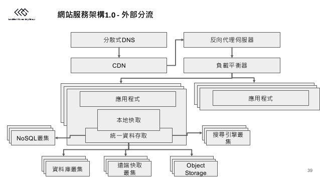 1.0 - CDN Object Storage NoSQL DNS 39