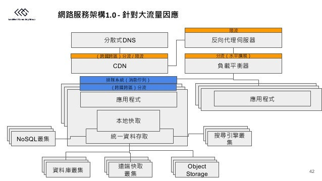 1.0 - CDN Object Storage NoSQL DNS / 42