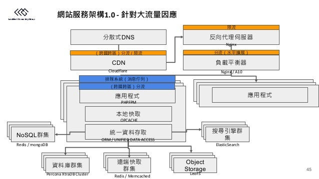 1.0 - CDN Object Storage NoSQL DNS / Cloudflare Nginx PHPFPM OPCACHE ORM / UNIFIED DATA ACCESS ElasticSearch LeoFS Redis /...