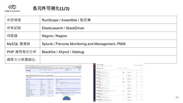 (1/2) RunScope / Assertible / Elasticsearch / StackDriver Nagvis / Nagios MySQL Splunk / Percona Monitoring and Management...