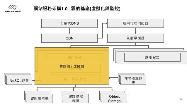 1.0 - ( ) CDN Object Storage NoSQL DNS / 54