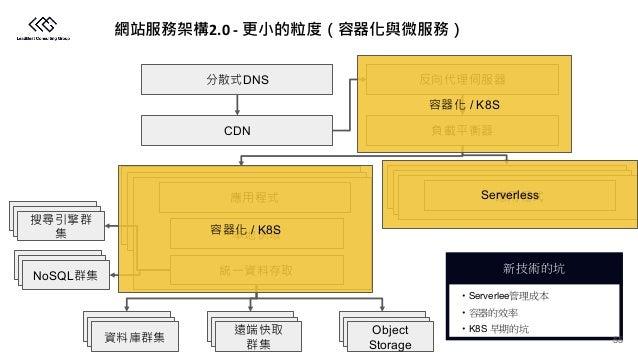 2.0 - CDN Object Storage NoSQL DNS / K8S / K8S Serverless • Serverlee • • K8S 55