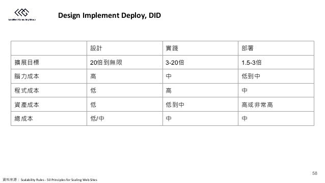 Design Implement Deploy, DID 20 3-20 1.5-3 / Scalability Rules - 50 Principles for Scaling Web Sites 58